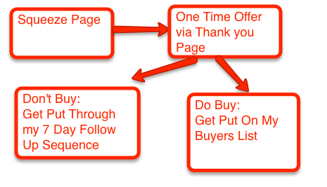 """The Anatomy of A """"Guru"""" Type Squeeze Page Funnel"""